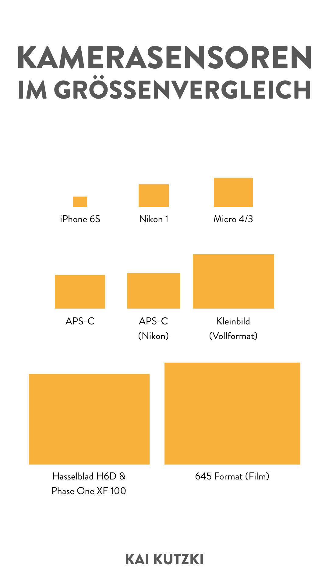Kamera-Sensorgrößen im Vergleich – Infografik – Vollformat, MFT, Micro 4/3, APS-C, Mittelformat
